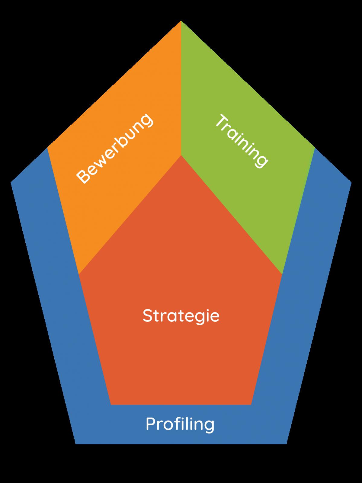 Das 4-Phasen-Modell Profiling Strategie Bewerbung Training